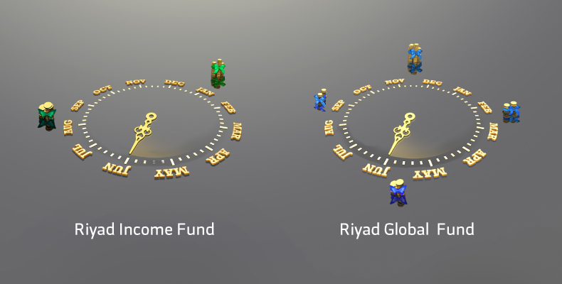 Riyad Global Income Fund